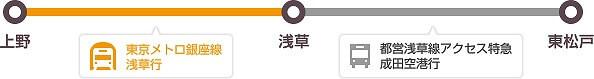 上野、日暮里方面からお越しの方